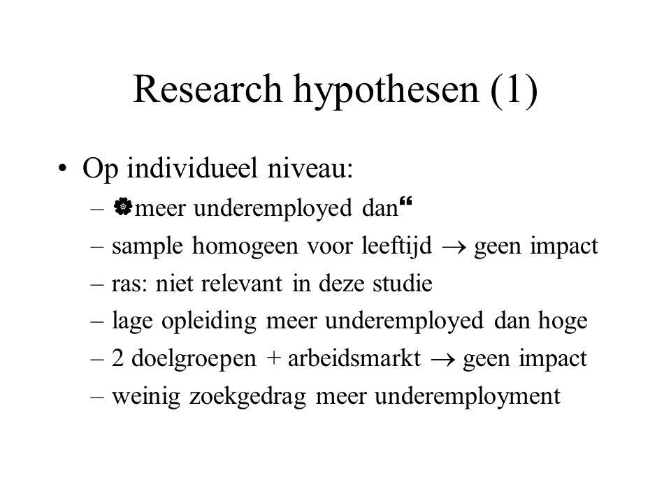 Research hypothesen (1) Op individueel niveau: –  meer underemployed dan  –sample homogeen voor leeftijd  geen impact –ras: niet relevant in deze studie –lage opleiding meer underemployed dan hoge –2 doelgroepen + arbeidsmarkt  geen impact –weinig zoekgedrag meer underemployment