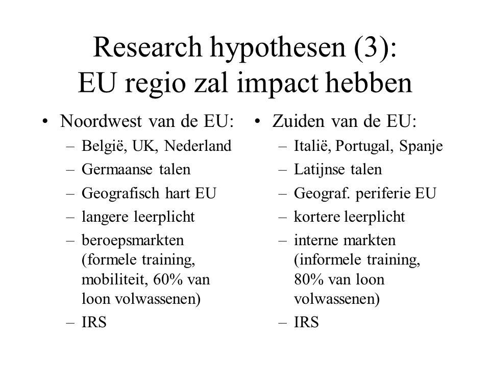 Research hypothesen (3): EU regio zal impact hebben Noordwest van de EU: –België, UK, Nederland –Germaanse talen –Geografisch hart EU –langere leerplicht –beroepsmarkten (formele training, mobiliteit, 60% van loon volwassenen) –IRS Zuiden van de EU: –Italië, Portugal, Spanje –Latijnse talen –Geograf.