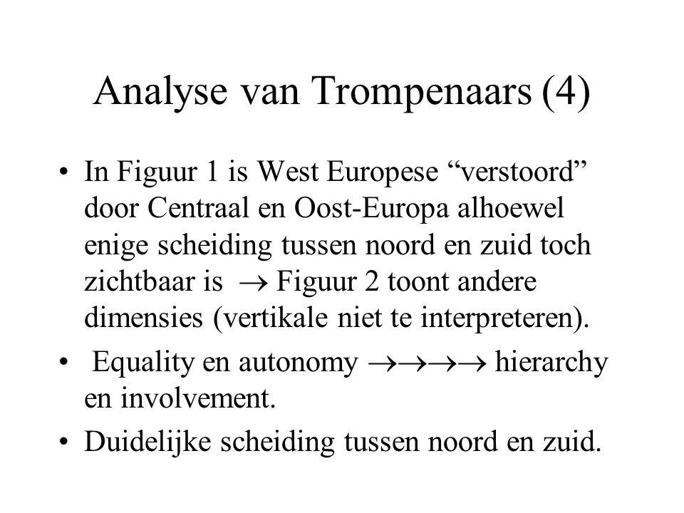 Analyse van Trompenaars (4) In Figuur 1 is West Europese verstoord door Centraal en Oost-Europa alhoewel enige scheiding tussen noord en zuid toch zichtbaar is  Figuur 2 toont andere dimensies (vertikale niet te interpreteren).