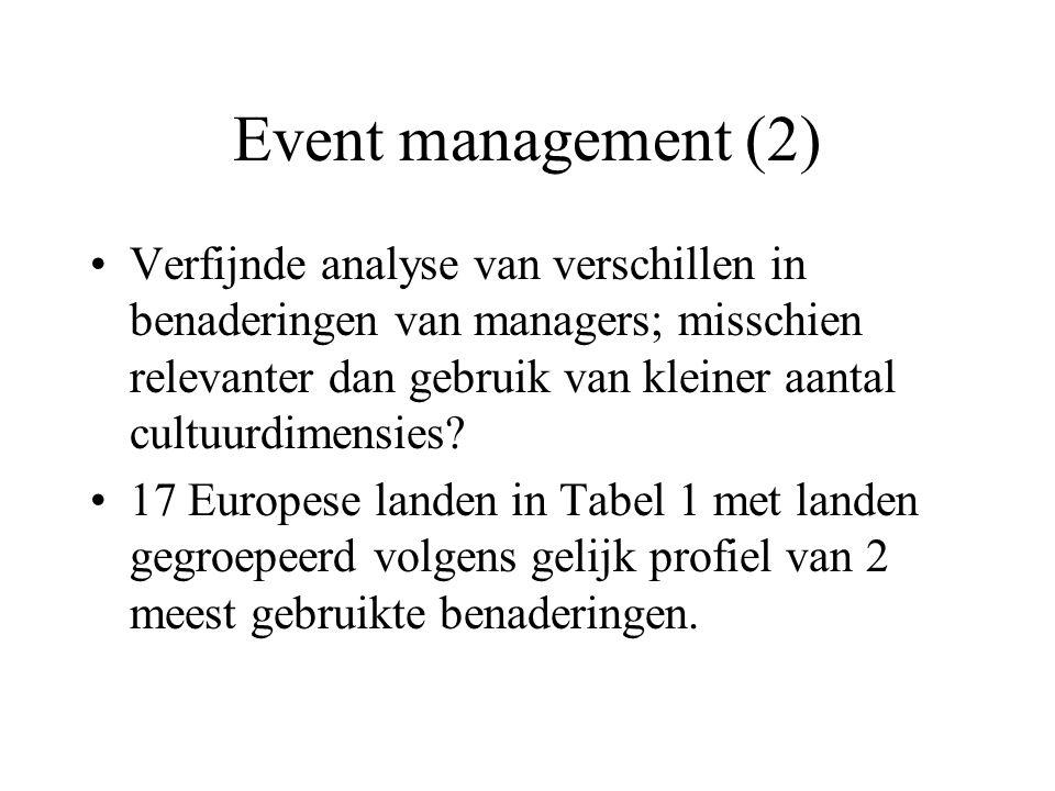 Event management (2) Verfijnde analyse van verschillen in benaderingen van managers; misschien relevanter dan gebruik van kleiner aantal cultuurdimensies.