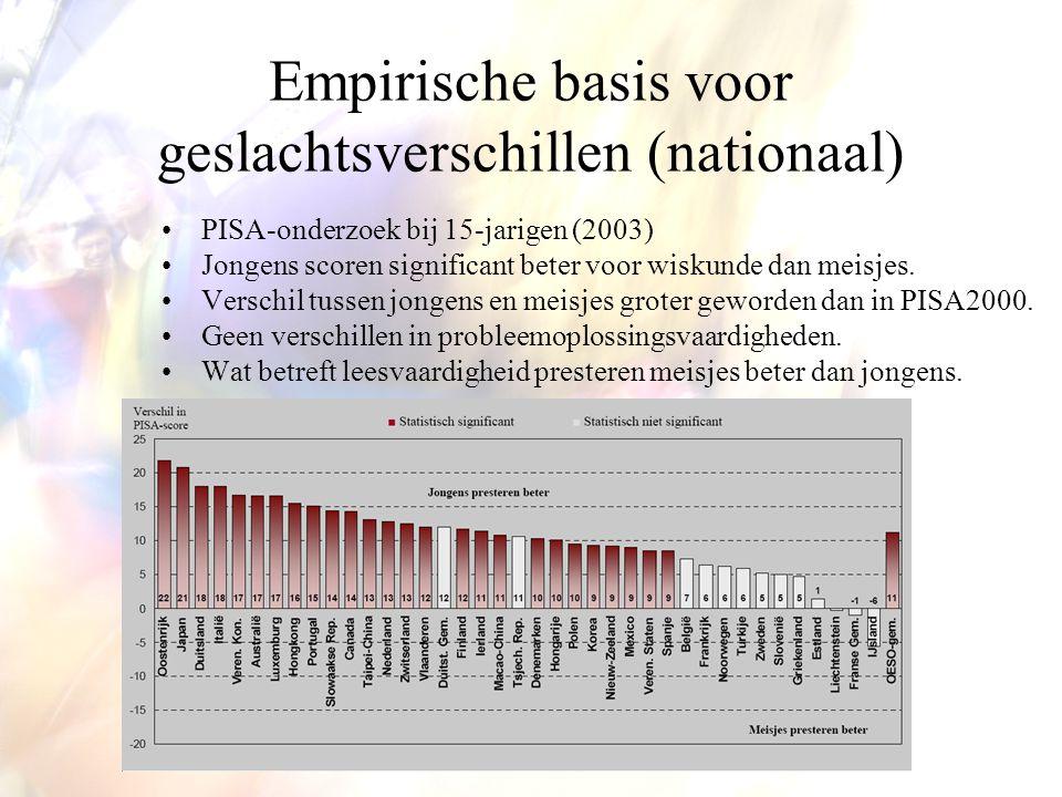 Empirische basis voor geslachtsverschillen (nationaal) PISA-onderzoek bij 15-jarigen (2003) Jongens scoren significant beter voor wiskunde dan meisjes