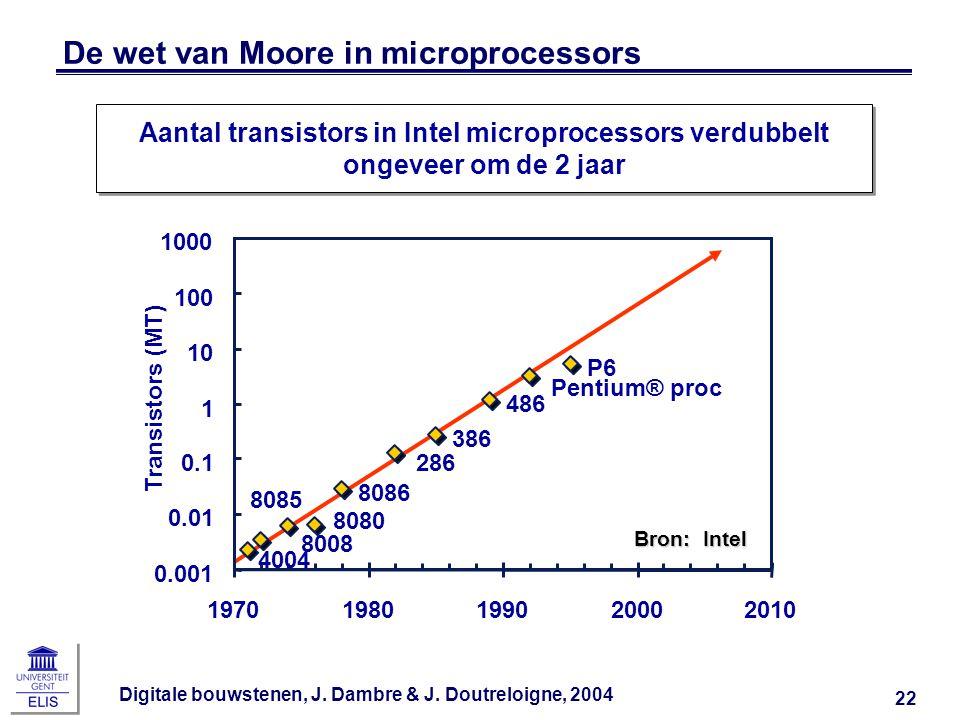 Digitale bouwstenen, J. Dambre & J. Doutreloigne, 2004 22 De wet van Moore in microprocessors 4004 8008 8080 8085 8086 286 386 486 Pentium® proc P6 0.