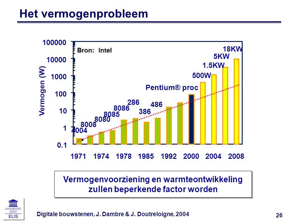 Digitale bouwstenen, J. Dambre & J. Doutreloigne, 2004 26 Het vermogenprobleem 5KW 18KW 1.5KW 500W 4004 8008 8080 8085 8086 286 386 486 Pentium® proc