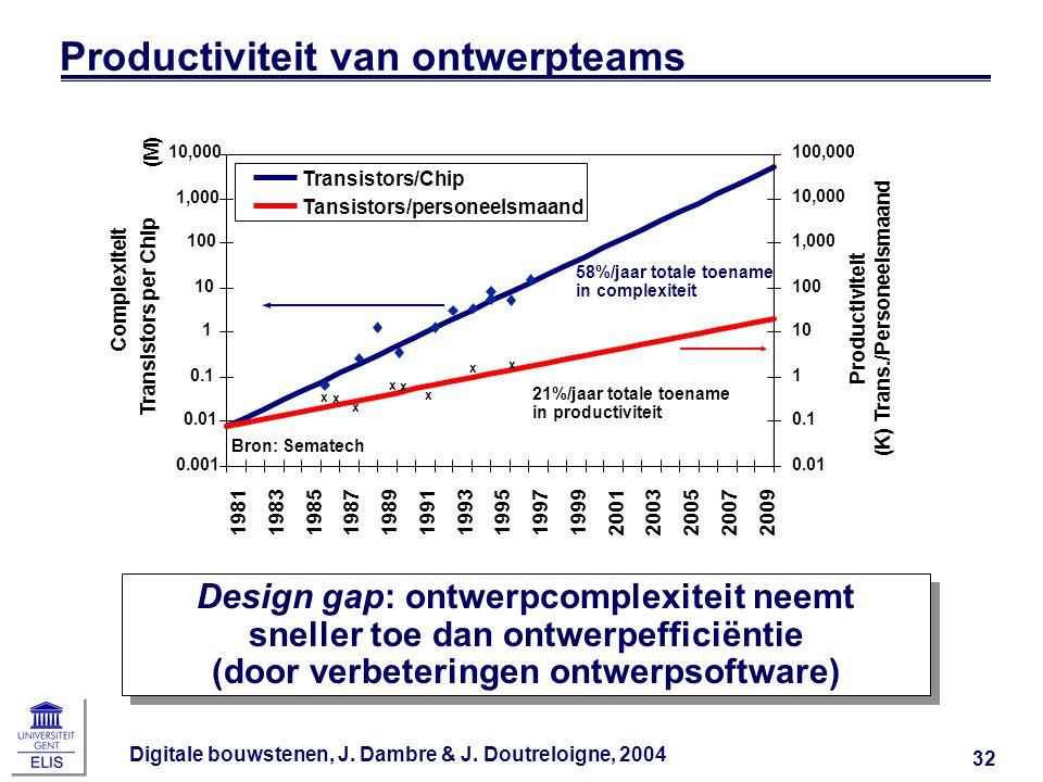 Digitale bouwstenen, J. Dambre & J. Doutreloigne, 2004 32 Productiviteit van ontwerpteams Design gap: ontwerpcomplexiteit neemt sneller toe dan ontwer