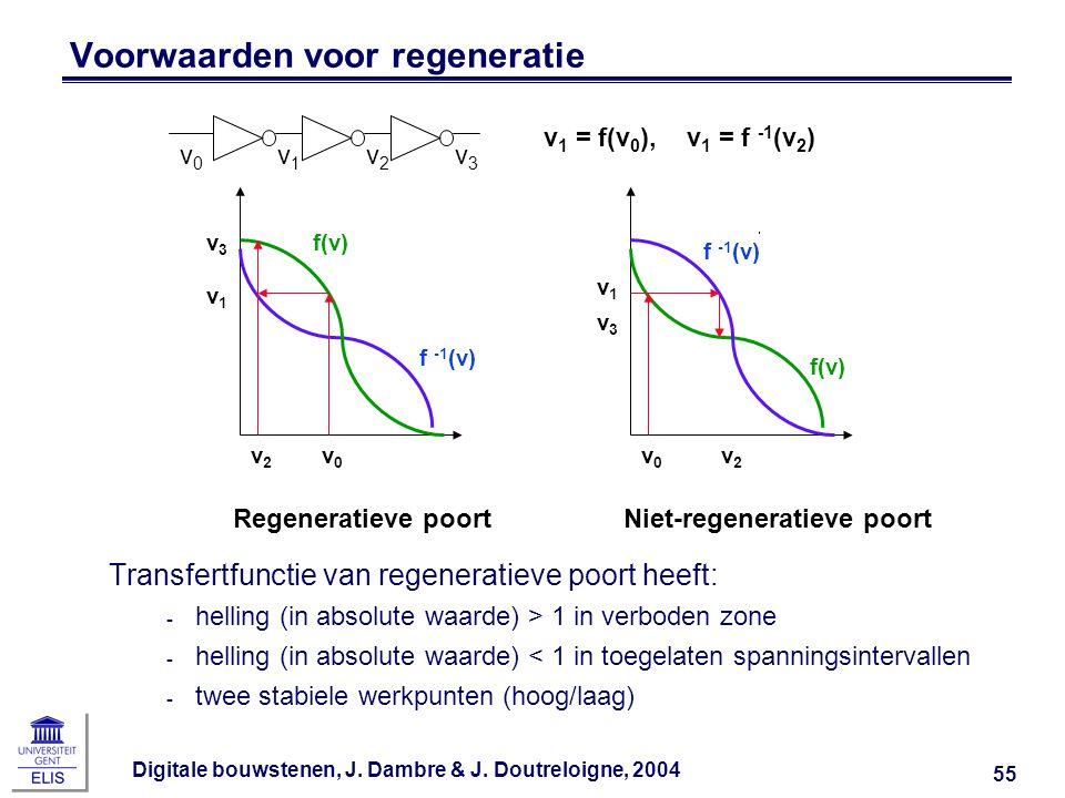 Digitale bouwstenen, J. Dambre & J. Doutreloigne, 2004 55 Voorwaarden voor regeneratie Transfertfunctie van regeneratieve poort heeft: ‑ helling (in a