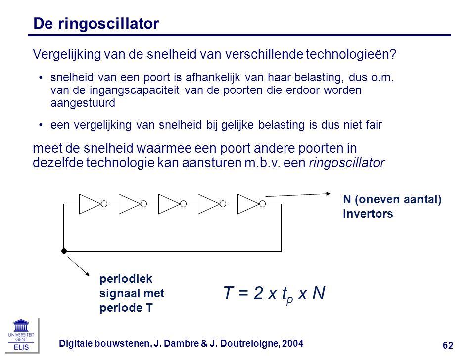 Digitale bouwstenen, J. Dambre & J. Doutreloigne, 2004 62 De ringoscillator T = 2 x t p x N Vergelijking van de snelheid van verschillende technologie