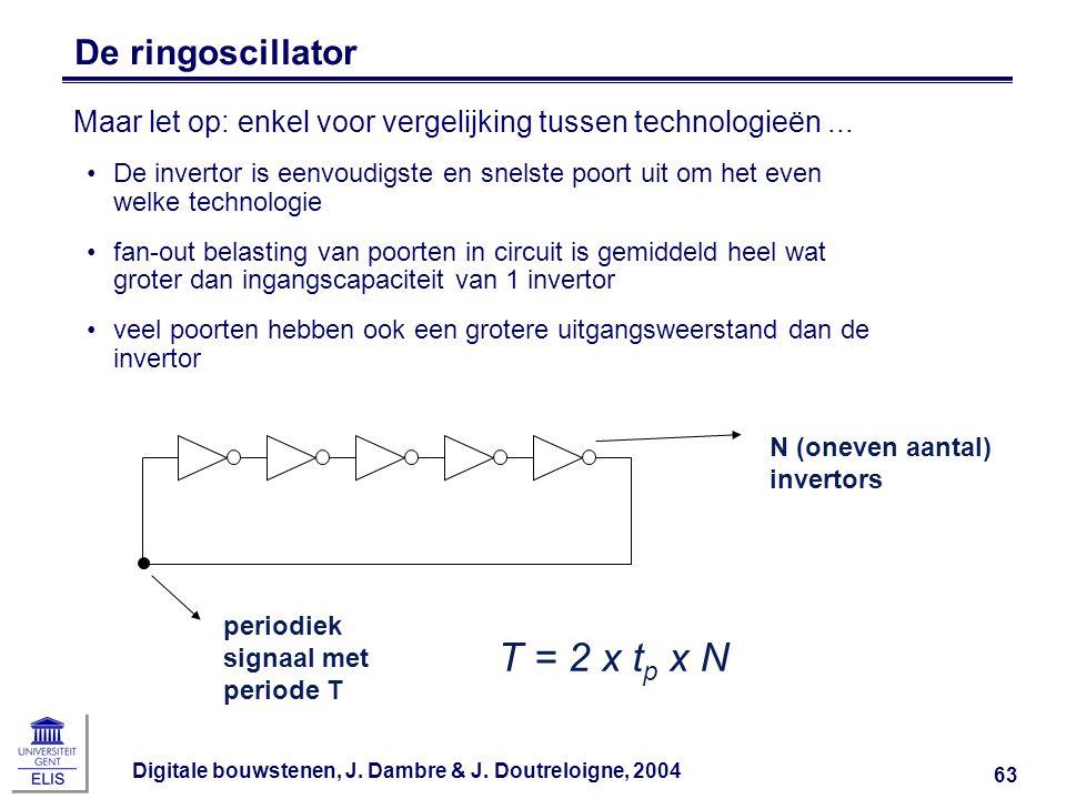 Digitale bouwstenen, J. Dambre & J. Doutreloigne, 2004 63 De ringoscillator Maar let op: enkel voor vergelijking tussen technologieën... De invertor i