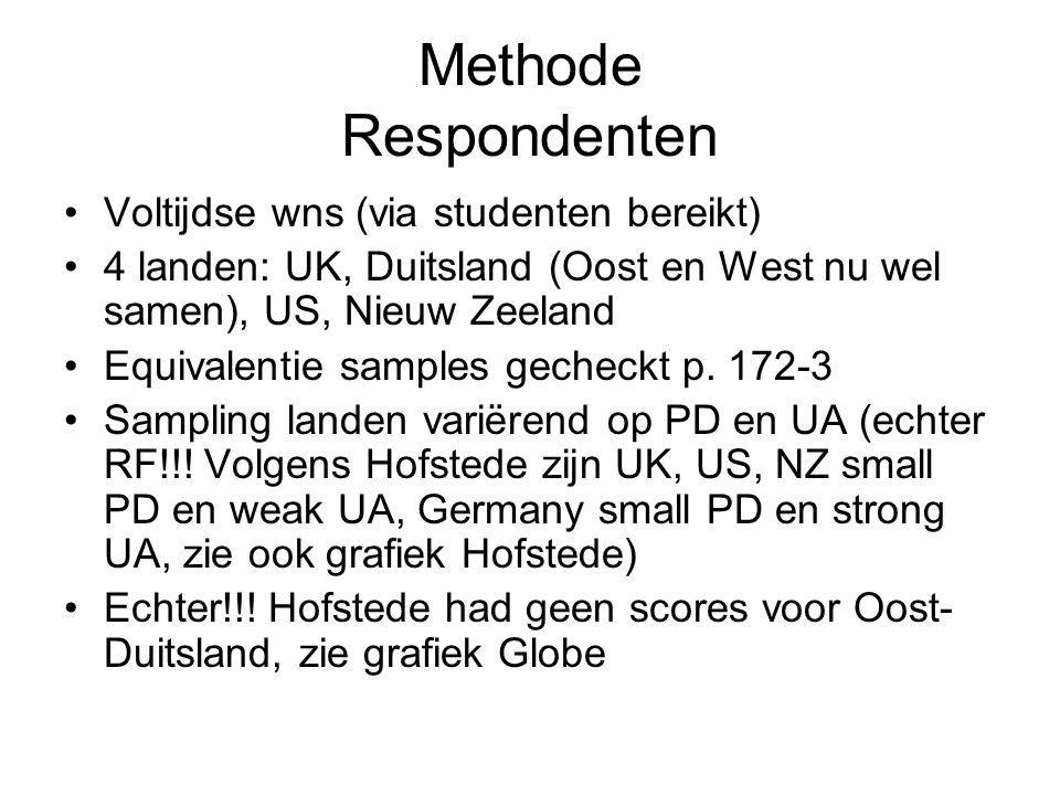 Methode Respondenten Voltijdse wns (via studenten bereikt) 4 landen: UK, Duitsland (Oost en West nu wel samen), US, Nieuw Zeeland Equivalentie samples gecheckt p.