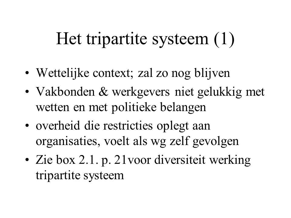 Het tripartite systeem (1) Wettelijke context; zal zo nog blijven Vakbonden & werkgevers niet gelukkig met wetten en met politieke belangen overheid die restricties oplegt aan organisaties, voelt als wg zelf gevolgen Zie box 2.1.