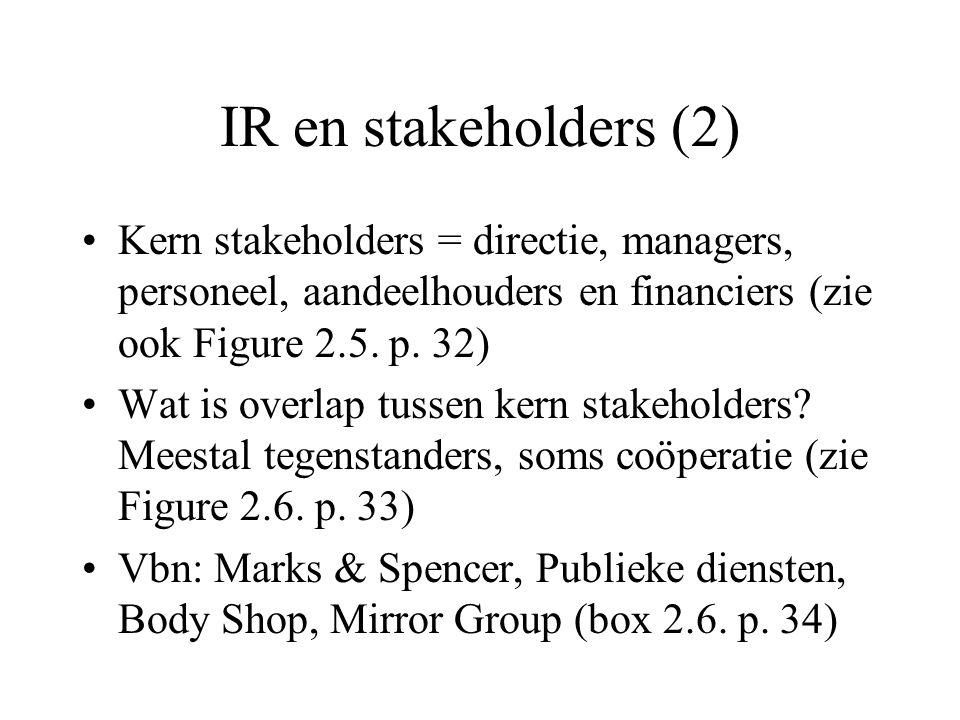 Conclusies Belang IR zien; betrokkenen laten participeren, leren uit verleden, tradities respecteren: –box 2.7.
