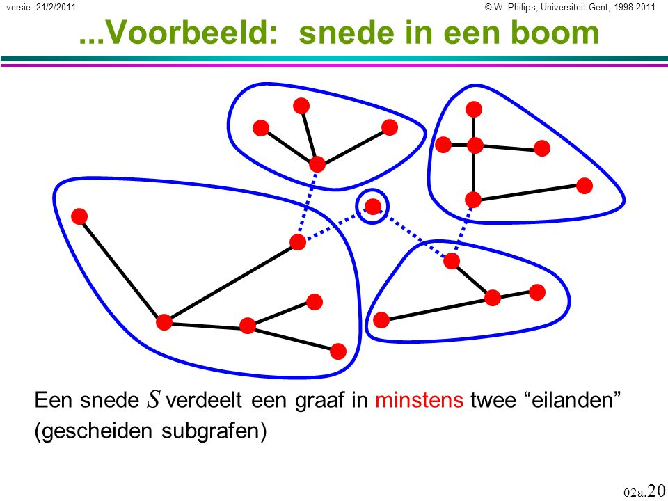 """© W. Philips, Universiteit Gent, 1998-2011versie: 21/2/2011 02a. 20...Voorbeeld: snede in een boom Een snede S verdeelt een graaf in minstens twee """"ei"""