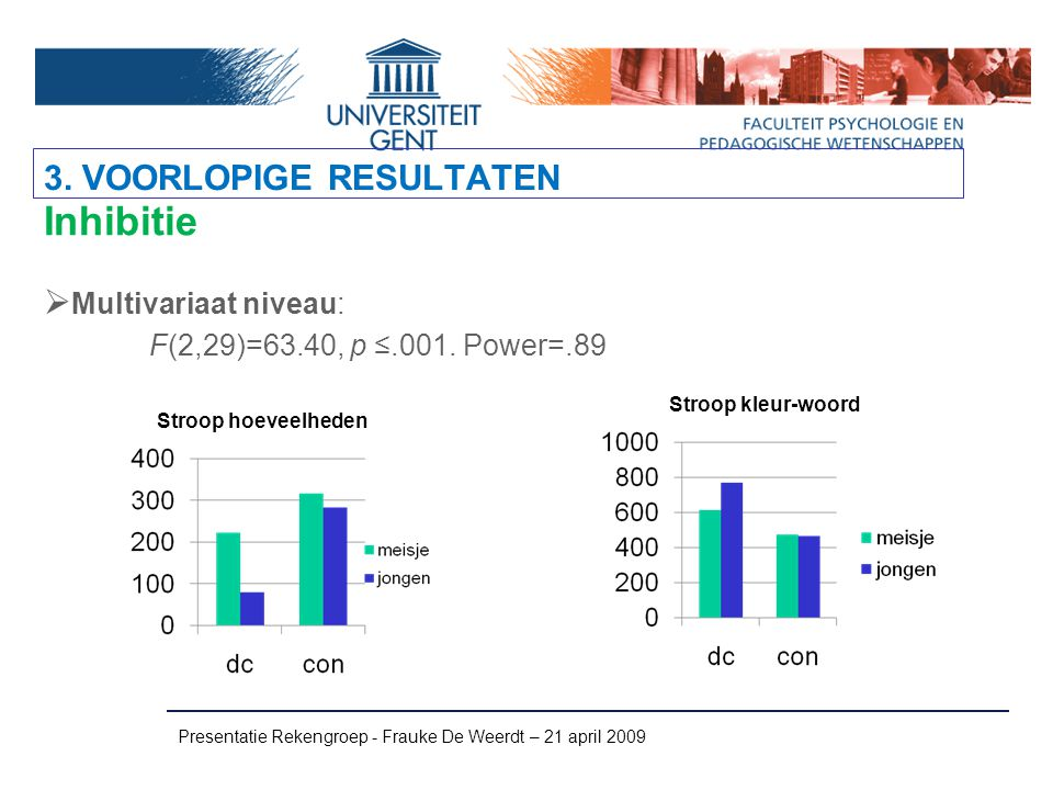 Presentatie Rekengroep - Frauke De Weerdt – 21 april 2009 Inhibitie  Multivariaat niveau: F(2,29)=63.40, p ≤.001. Power=.89 3. VOORLOPIGE RESULTATEN