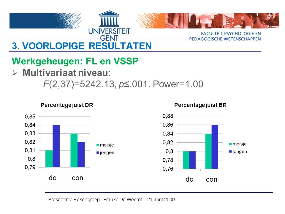 Presentatie Rekengroep - Frauke De Weerdt – 21 april 2009 Werkgeheugen: FL en VSSP  Multivariaat niveau: F(2,37)=5242.13, p≤.001. Power=1.00 3. VOORL