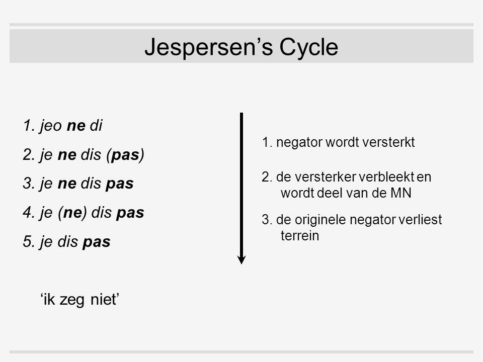 Jespersen's Cycle 1.jeo ne di 2.je ne dis (pas) 3.je ne dis pas 4.je (ne) dis pas 5.je dis pas 'ik zeg niet' 1. negator wordt versterkt 2. de versterk
