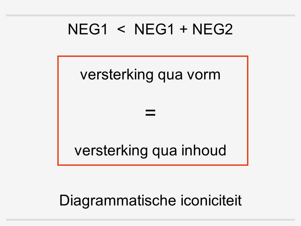 Diagrammatische iconiciteit versterking qua vorm = versterking qua inhoud NEG1 < NEG1 + NEG2