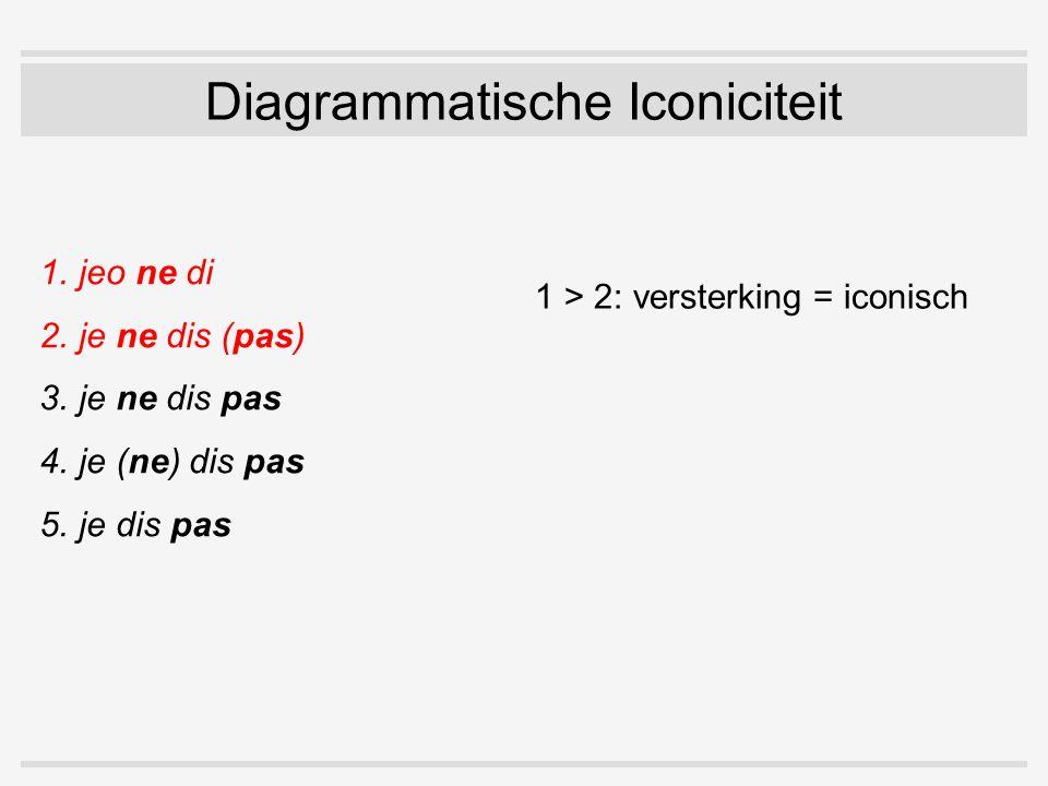 1.jeo ne di 2.je ne dis (pas) 3.je ne dis pas 4.je (ne) dis pas 5.je dis pas Diagrammatische Iconiciteit 1 > 2: versterking = iconisch