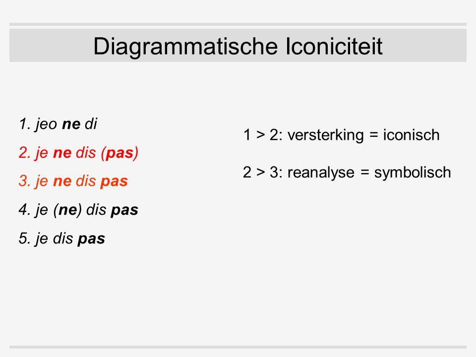 1.jeo ne di 2.je ne dis (pas) 3.je ne dis pas 4.je (ne) dis pas 5.je dis pas Diagrammatische Iconiciteit 1 > 2: versterking = iconisch 2 > 3: reanalyse = symbolisch