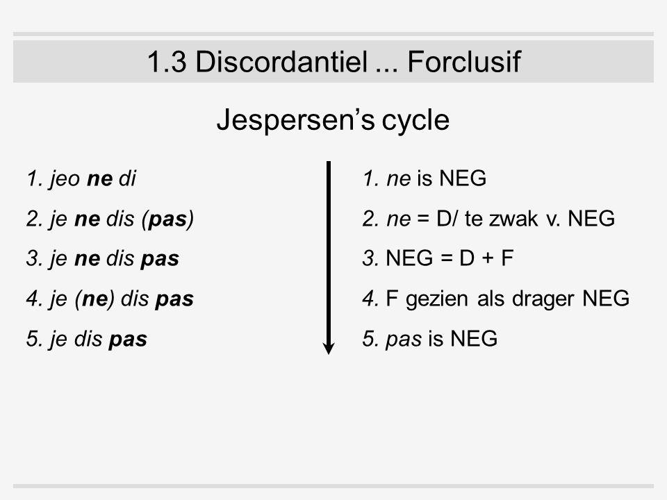 1.3 Discordantiel... Forclusif Jespersen's cycle 1.jeo ne di 2.je ne dis (pas) 3.je ne dis pas 4.je (ne) dis pas 5.je dis pas 1.ne is NEG 2.ne = D/ te