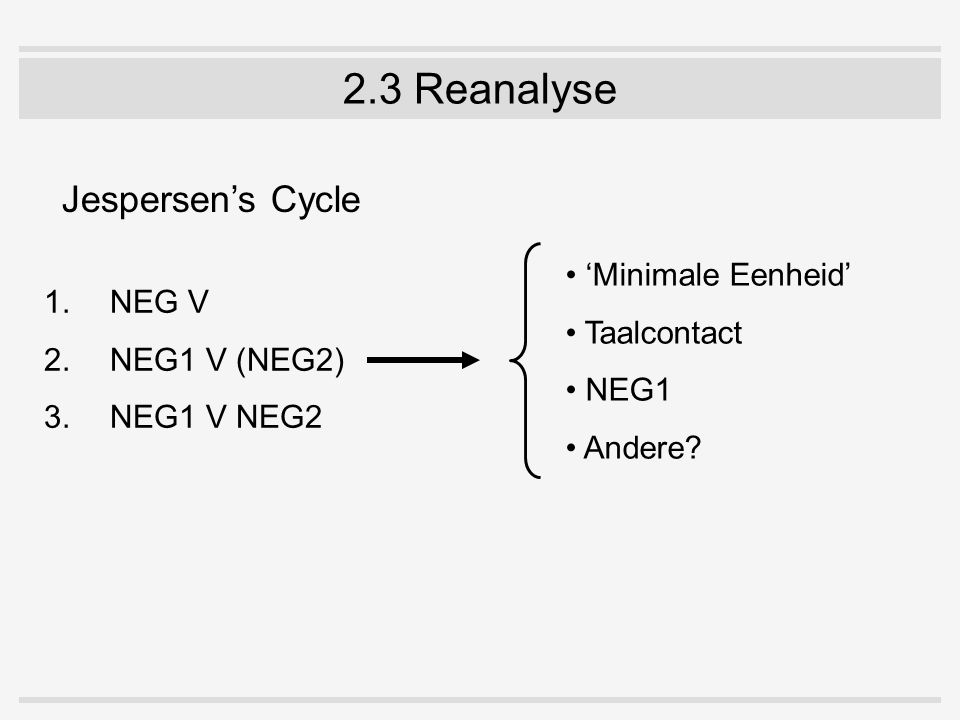2.3 Reanalyse 1.NEG V 2.NEG1 V (NEG2) 3.NEG1 V NEG2 'Minimale Eenheid' Taalcontact NEG1 Andere? Jespersen's Cycle