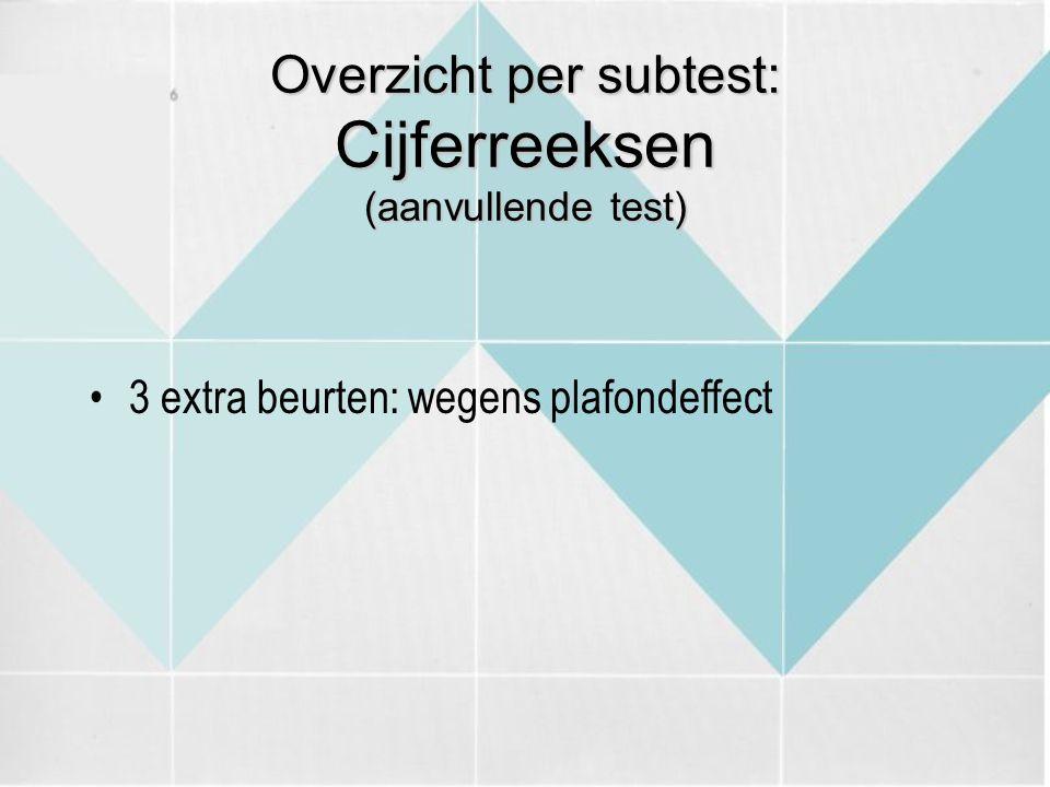 Overzicht per subtest: Cijferreeksen (aanvullende test) 3 extra beurten: wegens plafondeffect