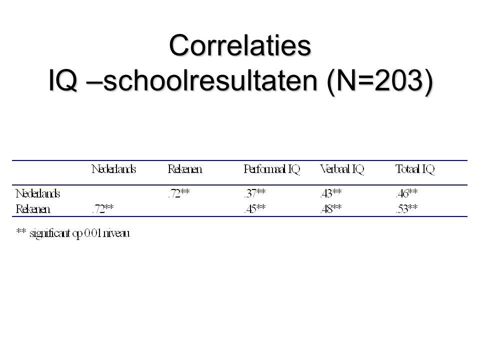 Correlaties IQ –schoolresultaten (N=203)