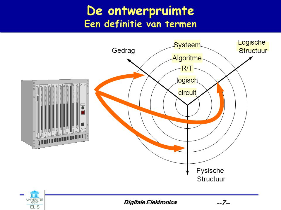Digitale Elektronica --7-- De ontwerpruimte Een definitie van termen logisch Systeem Algoritme R/T circuit Gedrag Logische Structuur Fysische Structuur