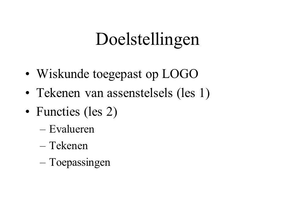 Doelstellingen Wiskunde toegepast op LOGO Tekenen van assenstelsels (les 1) Functies (les 2) –Evalueren –Tekenen –Toepassingen