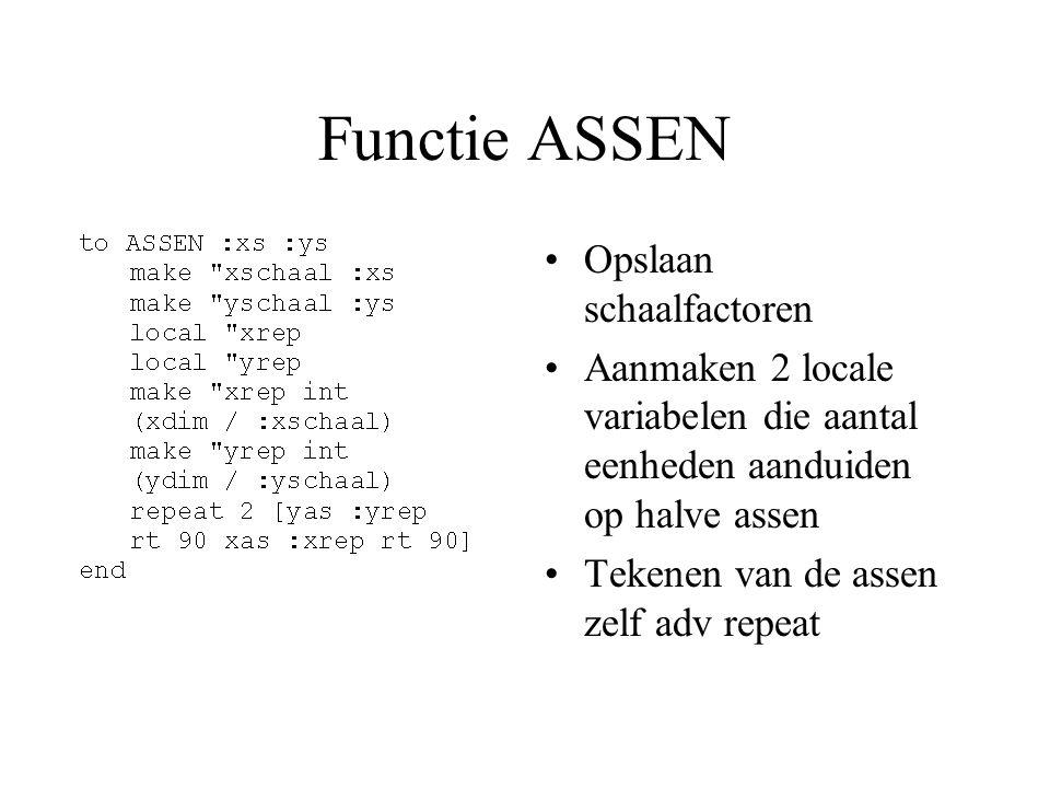 Functie ASSEN Opslaan schaalfactoren Aanmaken 2 locale variabelen die aantal eenheden aanduiden op halve assen Tekenen van de assen zelf adv repeat