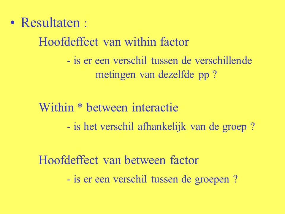 Resultaten : Hoofdeffect van within factor - is er een verschil tussen de verschillende metingen van dezelfde pp ? Within * between interactie - is he