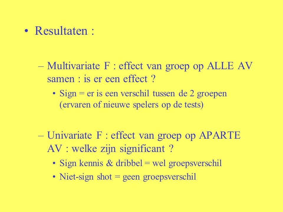 Resultaten : –Multivariate F : effect van groep op ALLE AV samen : is er een effect ? Sign = er is een verschil tussen de 2 groepen (ervaren of nieuwe