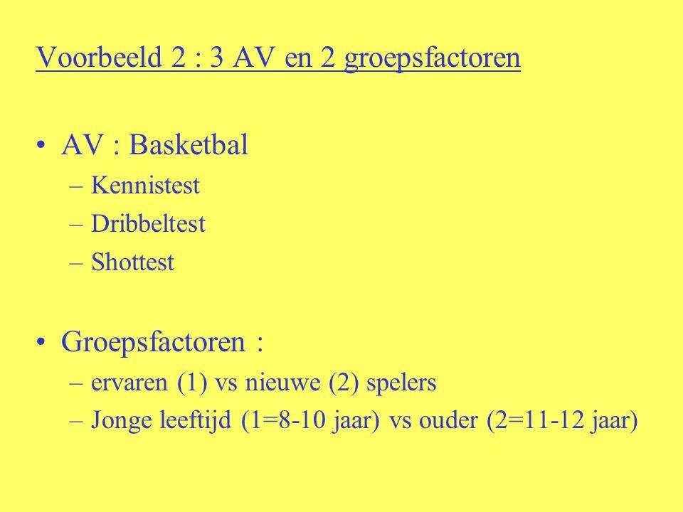 Resultaten : –Multivariate F : effect op ALLE AV samen Hoofdeffect groep (ervaren vs nieuw) SIGN Hoofdeffect leeftijd (jong vs oud) SIGN Interactie-effect groep*leeftijd –Univariate F : effect op APARTE AV Hoofdeffect groep –KennisSIGN –DribbelSIGN –Shot Hoofdeffect leeftijd –KennisSIGN –DribbelSIGN –Shot