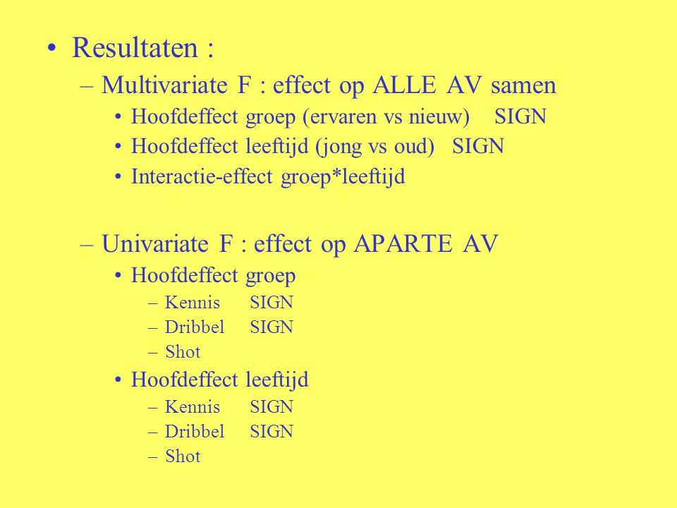 Resultaten : –Multivariate F : effect op ALLE AV samen Hoofdeffect groep (ervaren vs nieuw) SIGN Hoofdeffect leeftijd (jong vs oud) SIGN Interactie-ef