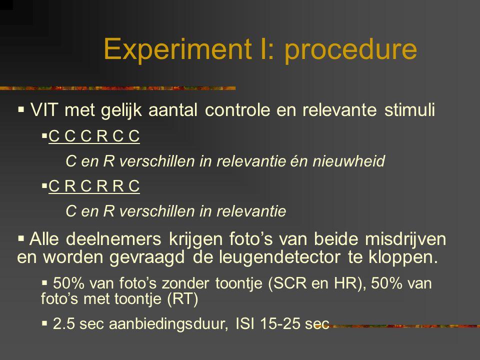 Experiment I: procedure  VIT met gelijk aantal controle en relevante stimuli  C C C R C C C en R verschillen in relevantie én nieuwheid  C R C R R