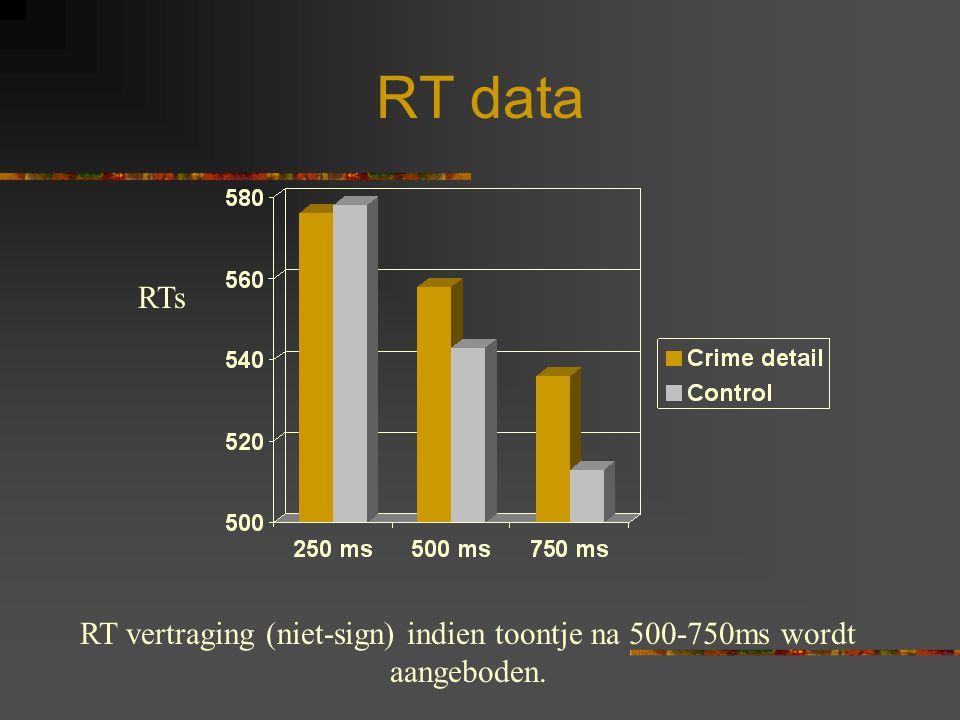 RT data RT vertraging (niet-sign) indien toontje na 500-750ms wordt aangeboden. RTs