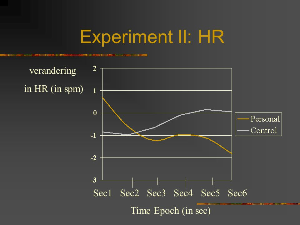 Experiment II: HR verandering in HR (in spm) Sec1 Sec2 Sec3 Sec4 Sec5 Sec6 Time Epoch (in sec)