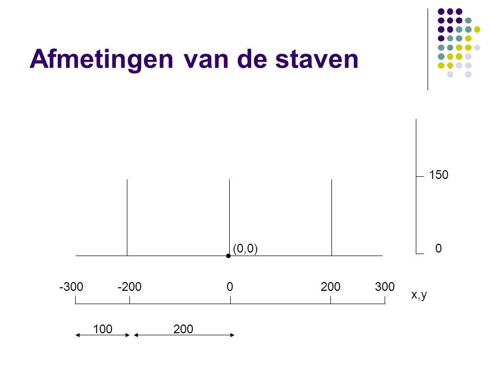 Afmetingen van de staven -300-2000200300 100200 150 (0,0)0 x,y