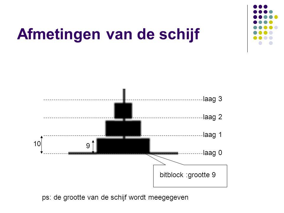 Afmetingen van de schijf laag 0 laag 1 laag 2 laag 3 10 bitblock :grootte 9 9 ps: de grootte van de schijf wordt meegegeven