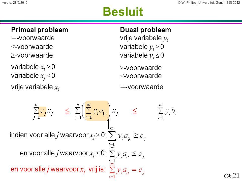 © W. Philips, Universiteit Gent, 1998-2012versie: 28/2/2012 03b. 21 indien voor alle j waarvoor x j  0: en voor alle j waarvoor x j  0: Besluit Prim
