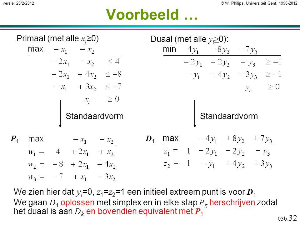 © W. Philips, Universiteit Gent, 1998-2012versie: 28/2/2012 03b. 32 Voorbeeld … We zien hier dat y i =0, z 1 = z 2 =1 een initieel extreem punt is voo