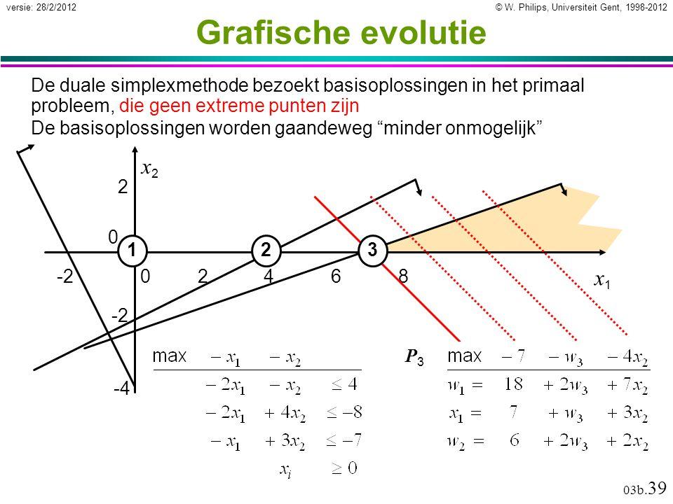 © W. Philips, Universiteit Gent, 1998-2012versie: 28/2/2012 03b. 39 Grafische evolutie De duale simplexmethode bezoekt basisoplossingen in het primaal