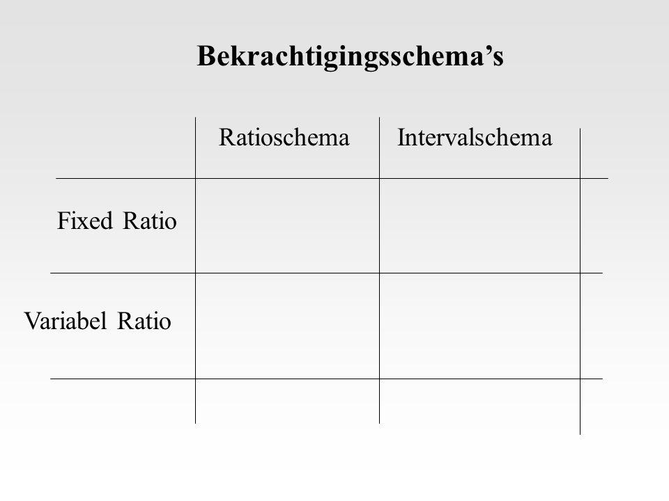 RatioschemaIntervalschema Fixed Ratio Variabel Ratio Bekrachtigingsschema's