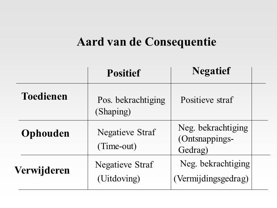 Aard van de Consequentie Positief Negatief Toedienen Ophouden Verwijderen Pos. bekrachtigingPositieve straf (Time-out) Neg. bekrachtiging Negatieve St