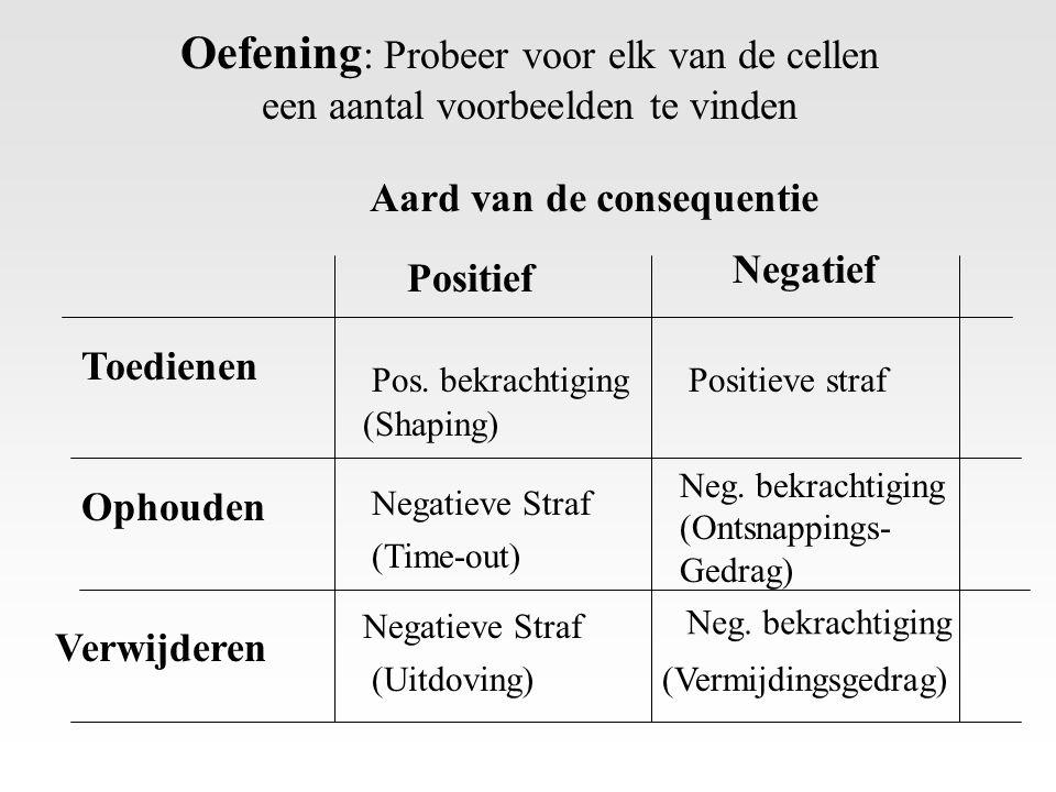 Oefening : Probeer voor elk van de cellen een aantal voorbeelden te vinden Positief Negatief Toedienen Ophouden Verwijderen Pos. bekrachtigingPositiev