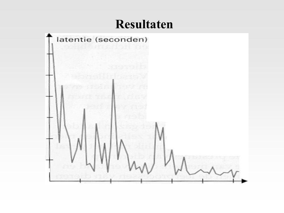 Wet van het effect Eerste trial Latere trials R 1 (in tralies bijten) R 2 (op en neer springen) R 3 (miauwen) … R n (touw trekken) R 1 (in tralies bijten) R 2 (op en neer springen) R 3 (miauwen) … R n (touw trekken) Neigt naar Beloning