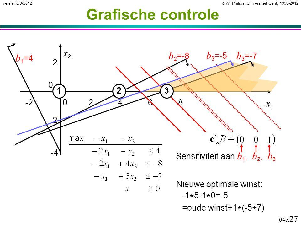 © W. Philips, Universiteit Gent, 1998-2012versie: 6/3/2012 04c. 27 Grafische controle 24680 0 2 12 x1x1 x2x2 -2 -4 b 1 =4 b 2 =-8 Sensitiviteit aan b