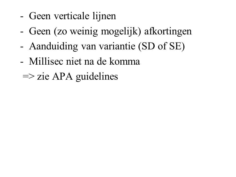 -Geen verticale lijnen -Geen (zo weinig mogelijk) afkortingen -Aanduiding van variantie (SD of SE) -Millisec niet na de komma => zie APA guidelines