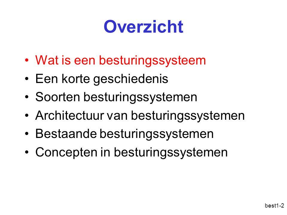 best1-2 Overzicht Wat is een besturingssysteem Een korte geschiedenis Soorten besturingssystemen Architectuur van besturingssystemen Bestaande besturi