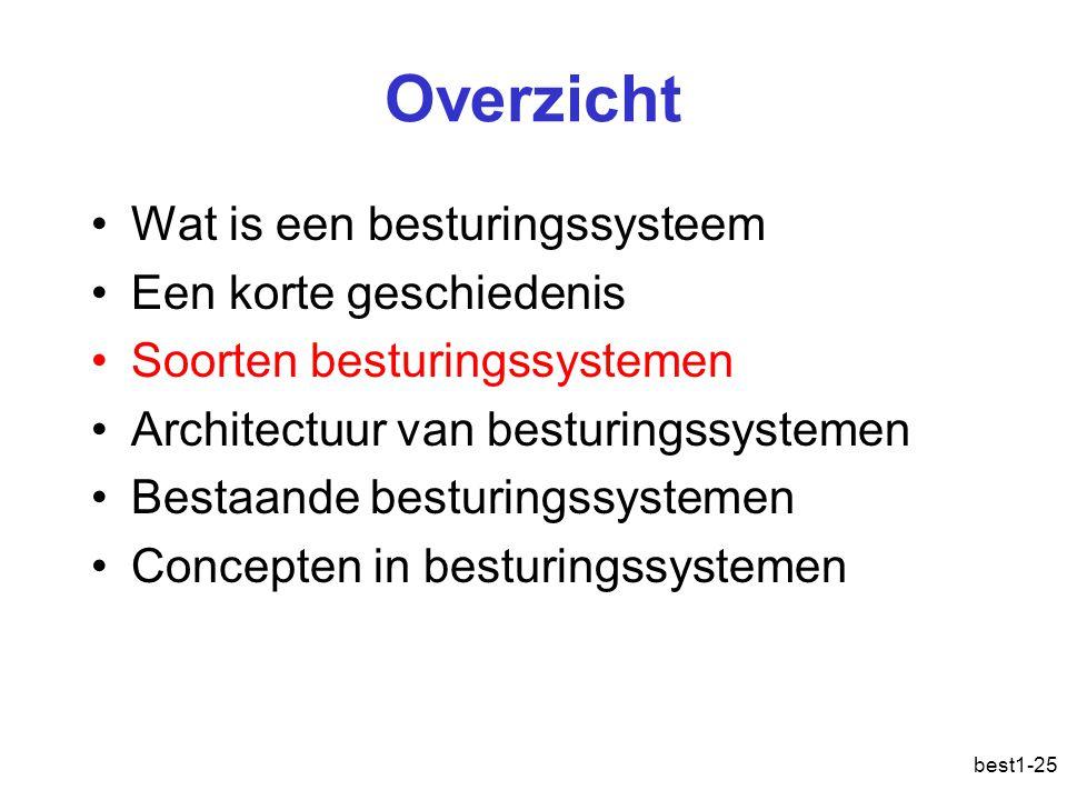 best1-25 Overzicht Wat is een besturingssysteem Een korte geschiedenis Soorten besturingssystemen Architectuur van besturingssystemen Bestaande bestur