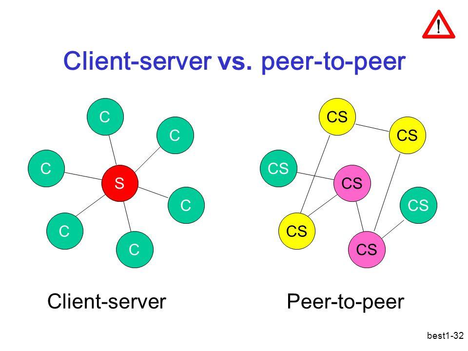 best1-32 Client-server vs. peer-to-peer S C C C C C C CS Client-server Peer-to-peer