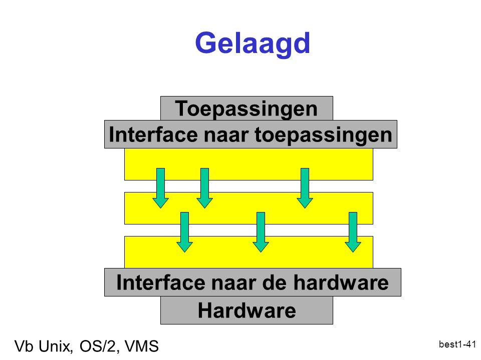best1-41 Gelaagd Interface naar toepassingen Interface naar de hardware Toepassingen Hardware Vb Unix, OS/2, VMS